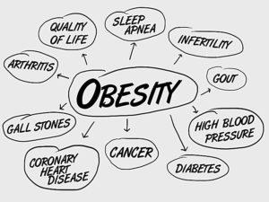 Despre obezitate